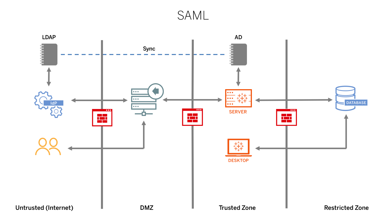 Authentication and Authorization - Tableau