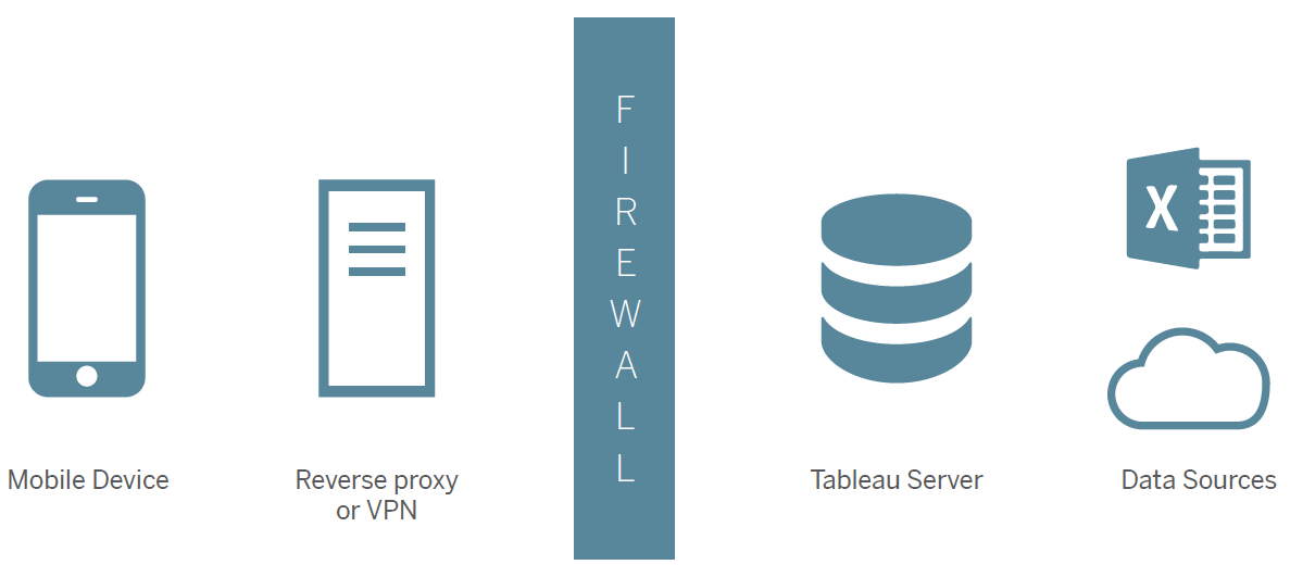 Secure communication between Tableau Mobile and Tableau