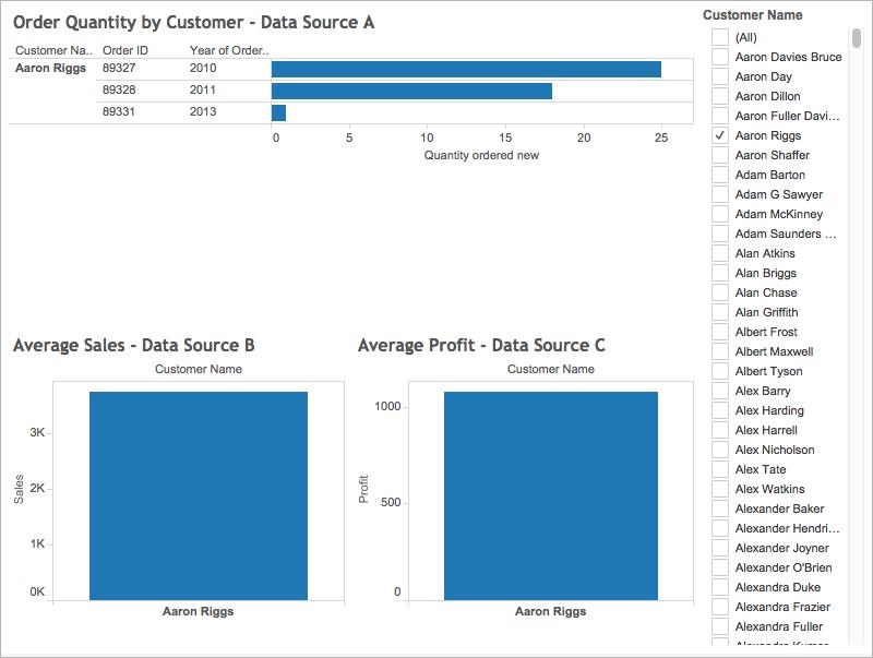 Datenquellenübergreifendes Filtern von Daten