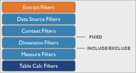 Filters and Level of Detail Expressions - Tableau