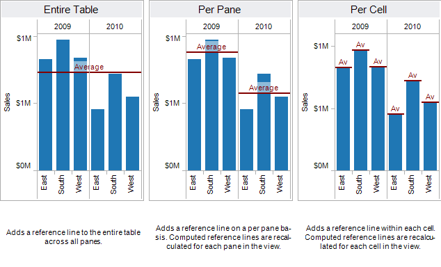 Reference Lines, Bands, Distributions and Boxes - Tableau