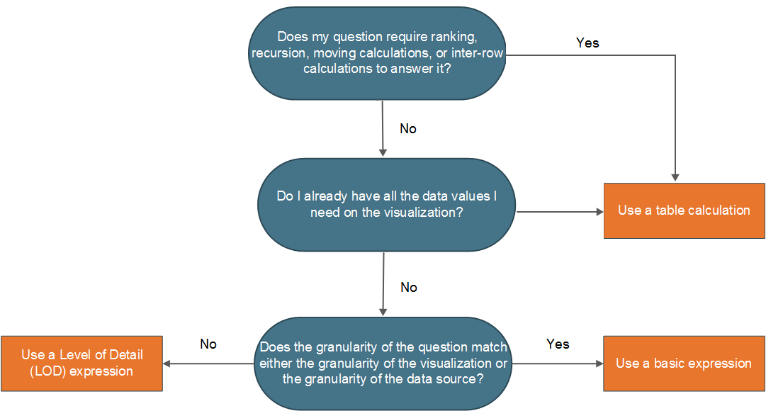 Choosing the Right Calculation Type - Tableau