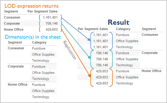 Overview: Level of Detail Expressions - Tableau