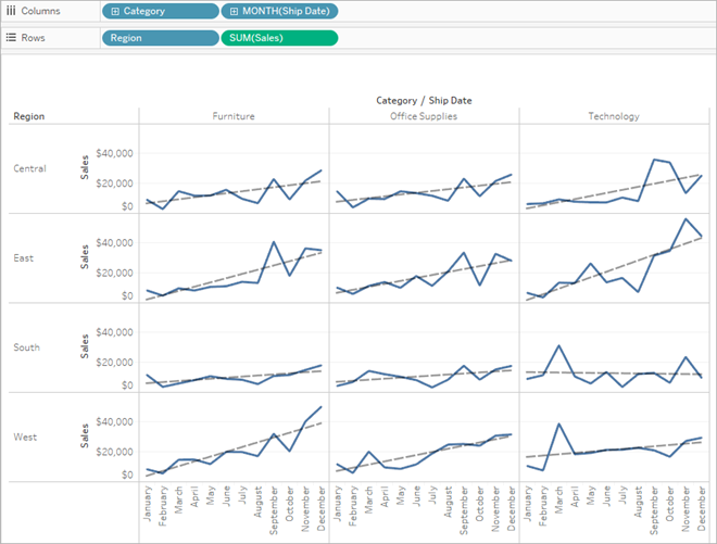 Add Trend Lines To A Visualization