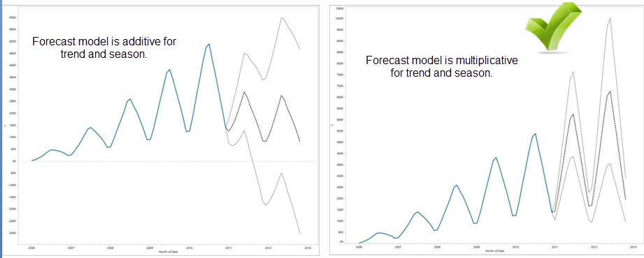 How Forecasting Works in Tableau - Tableau