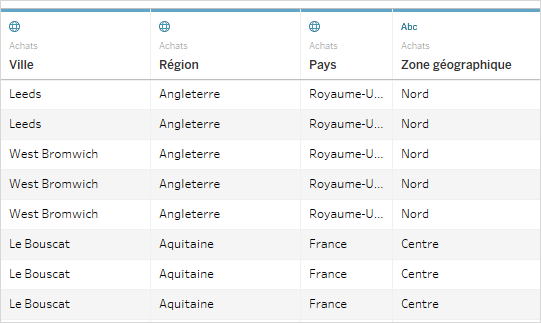 because the zone geographique field is included in the workbook with other geographic fields that contain locations that tableau recognizes you can geocode