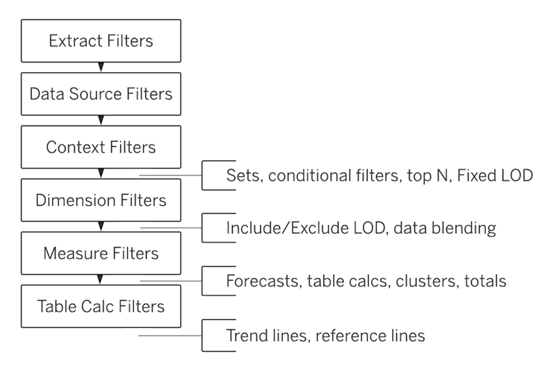 Tableau's Order of Operations - Tableau