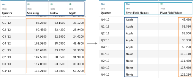 Pivot Data from Columns to Rows - Tableau