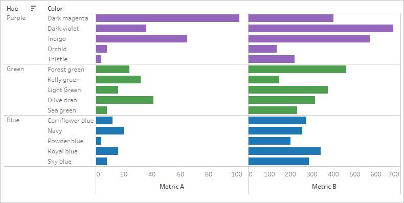 Sort Data in a Visualization - Tableau