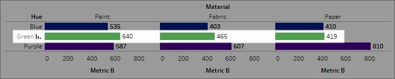 a4376e77f26 Sort Data in a Visualization - Tableau