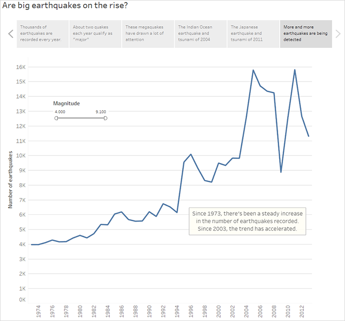 Example – A Story That Examines a Trend - Tableau