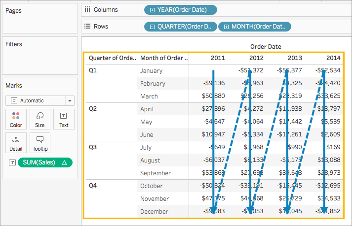 For Example In The Following Table Calculation Is Computed Down Rows Month Order Date Across A Column Year And Then Again