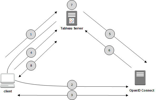 OpenID Connect - Tableau