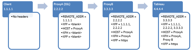 Configuring Proxies for Tableau Server - Tableau