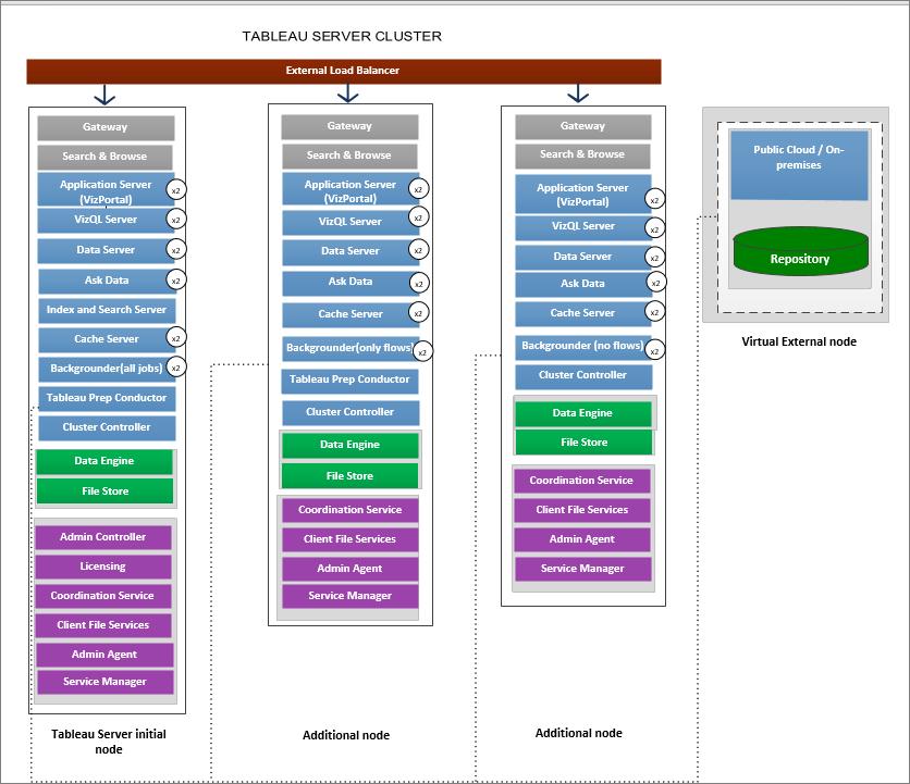 Tableau Server External Repository Tableau