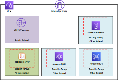 Securing Tableau Server on AWS - Tableau