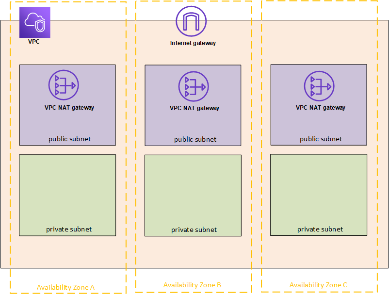Self-Deploy Tableau Server on AWS in a Distributed Environment - Tableau