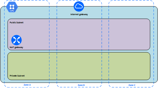 Self-Deploy Tableau Server on the Google Cloud Platform in a