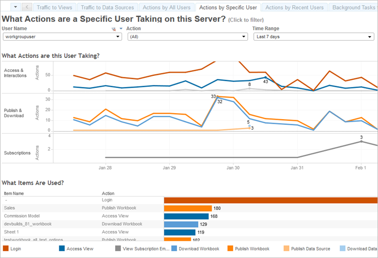 Actions by Specific User - Tableau