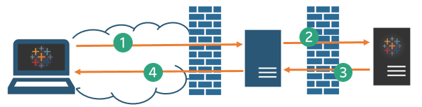 Configuring proxies for tableau server the client uses the public url thats been configured for the reverse proxy server such as httpstableauexample stopboris Gallery