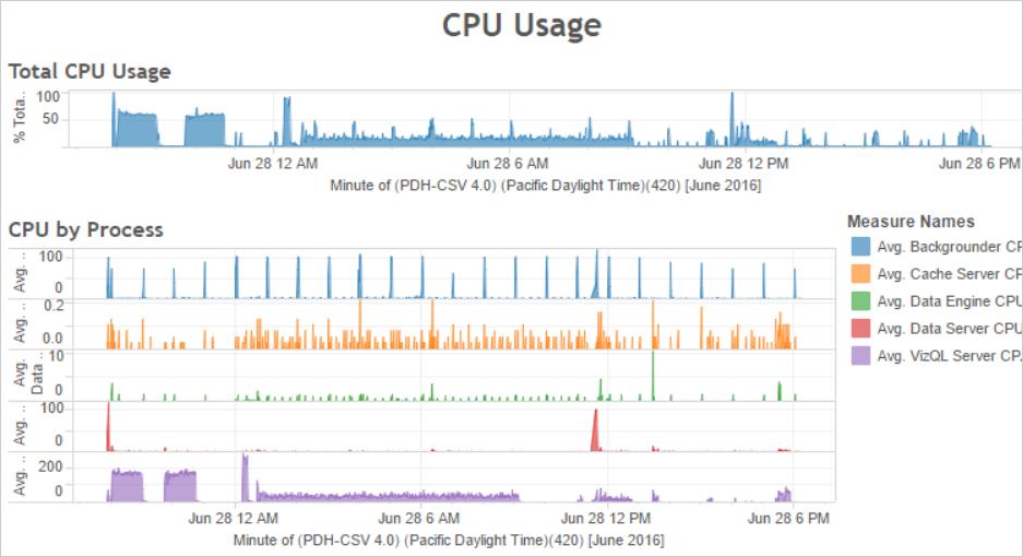 analysis services high cpu usage