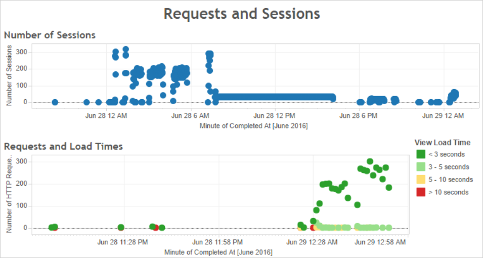 Optimize for User Traffic - Tableau