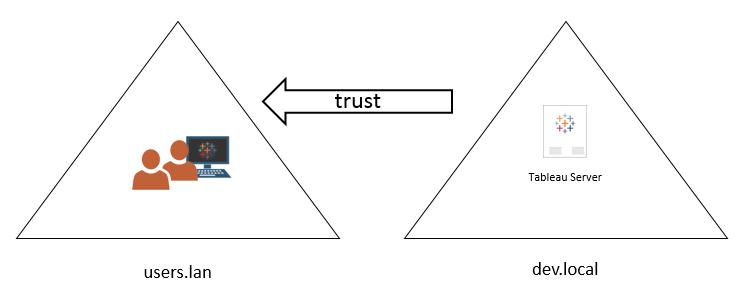 Domain Trust Requirements - Tableau
