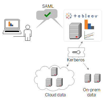 Use SAML SSO with Kerberos Database Delegation - Tableau