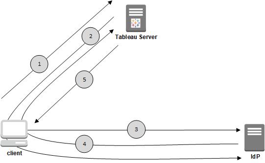 How SAML Authentication Works