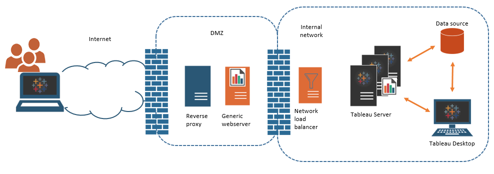 Server Administrator Overview - Tableau