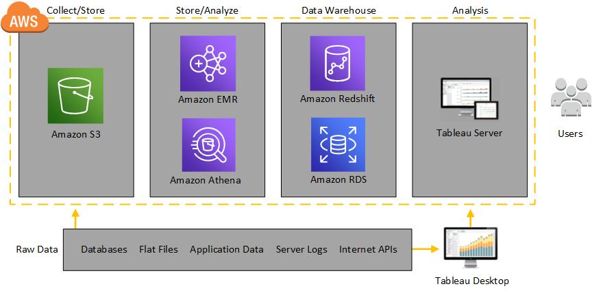 Tableau Server on AWS Topology - Tableau