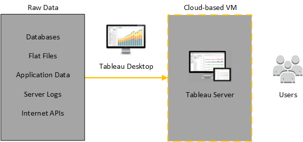Tableau Server on AWS Topology - Tableau