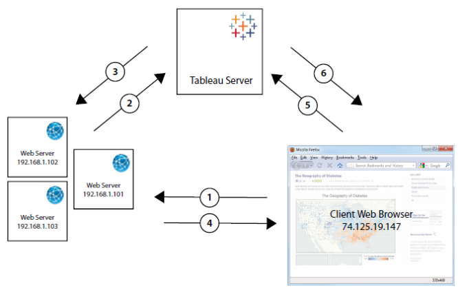 Trusted Authentication - Tableau
