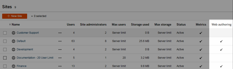Set a Site's Web Authoring Access - Tableau