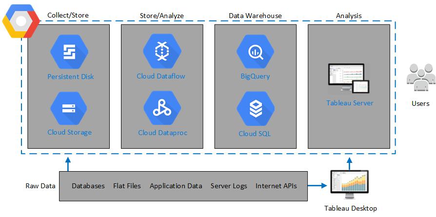 Topologie De Tableau Server Sur Google Cloud Platform Tableau
