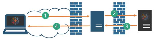 Tableau Server プロキシの設定